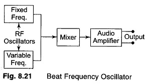 Beat Frequency Oscillator