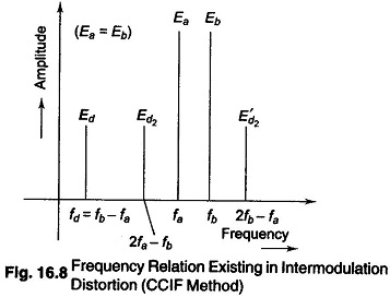 CCIF Intermodulation Distortion