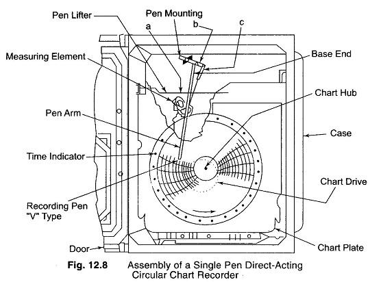 Circular Chart Recorder Working Principle