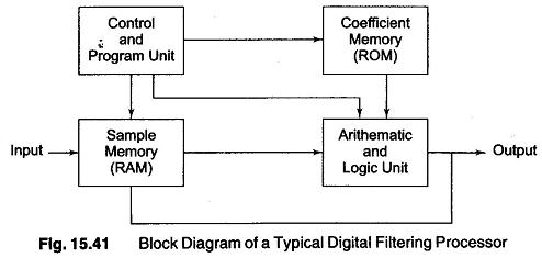 Microprocessor Based Digital filter