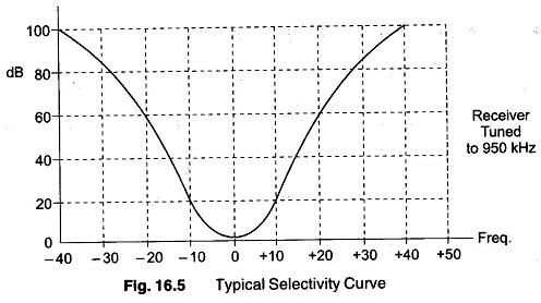 Selectivity Measurement Receiver