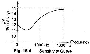 Sensitivity Measurement Definition