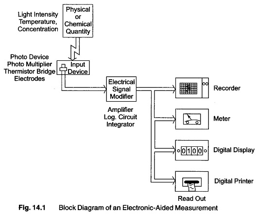 Signal Conditioning System