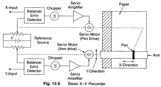 XY Recorder Working Principle | Applications of XY RecorderEEEGUIDE