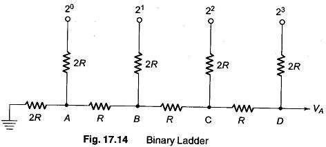 Binary Ladder Circuits