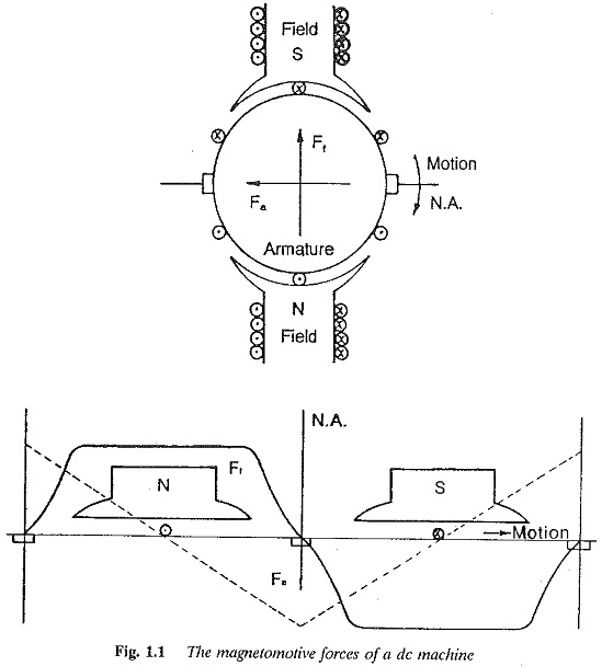Characteristics of DC Motor