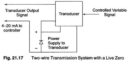 Choice of Electronic Signal Transmission