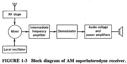 superheterodyne am receiver