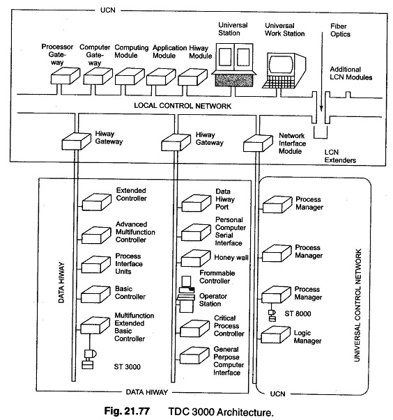 DCS System Architecture