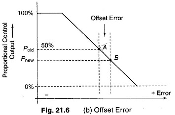 Define Offset Error