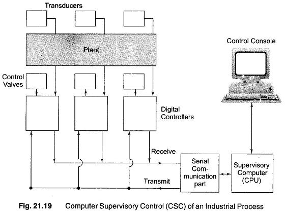 Computer Supervisory Control System