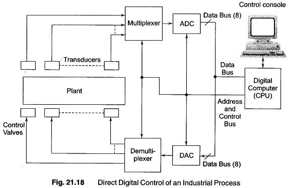 Direct Digital Control System