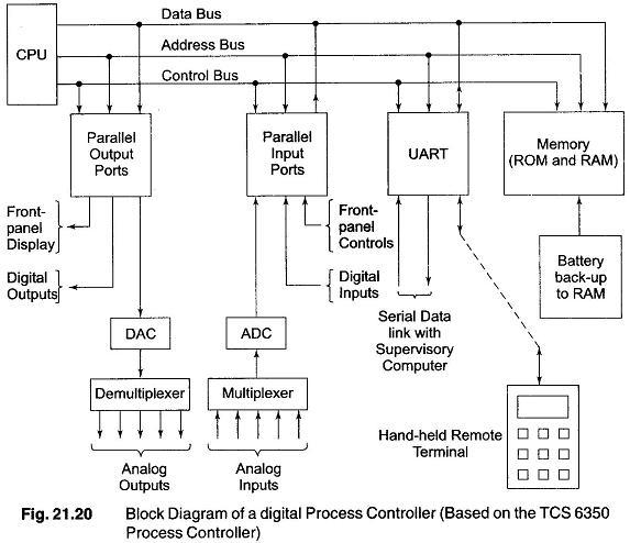 Digital Process Control