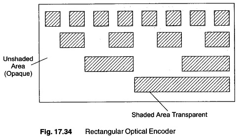 Types of Encoders in Digital Electronics