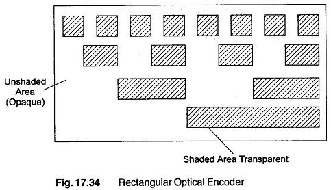 Types of Encoder
