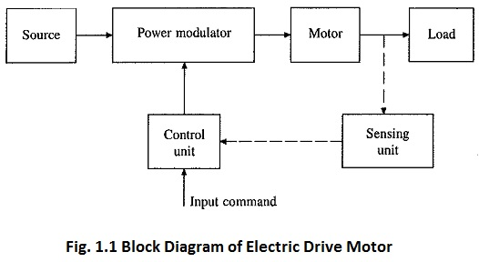 Electric Drive Motor