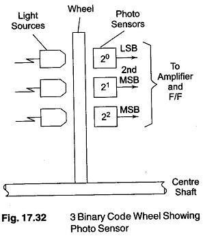 Electromechanical AD Converter