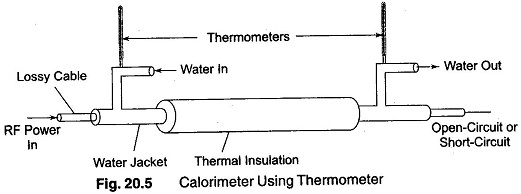 Heat Capacity of Calorimeter