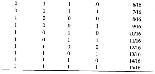Ladder Type Converter