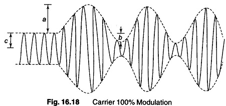 Measuring Amplitude Modulation