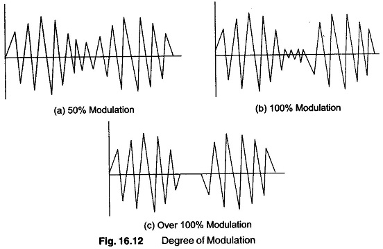 Modulation Frequency Definition
