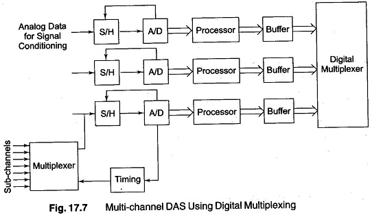 Multi Channel Data Acquisition System