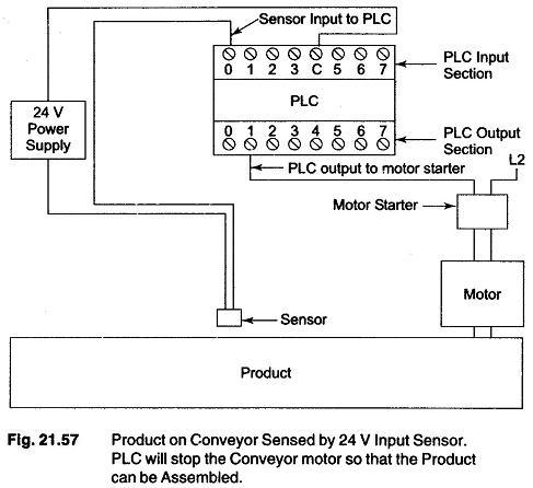 PLC Basic Process