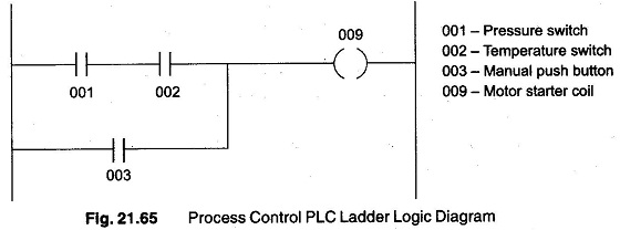 Plc Operation Mixer Process Ladder Logic Diagram