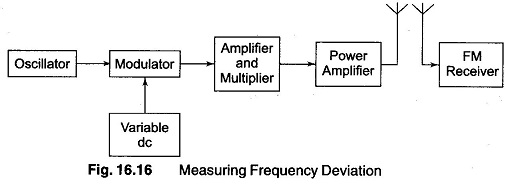 Radio Frequency Modulation