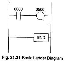 Relays Definition Bell Circuit Diagram Basic Ladder Diagram
