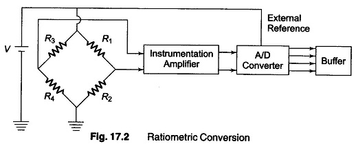 Signal Conditioning of Inputs