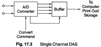 Single Channel Data Acquisition System