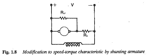 Speed Torque Characteristic DC Shunt Motor