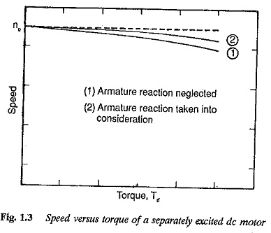 Speed Torque Characteristic of Separately Excited DC Motor
