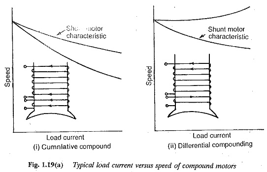 Speed Torque Characteristics of DC Compound Motor