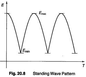 Standing Wave Ratio Measurements