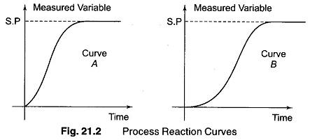 Step Function Response