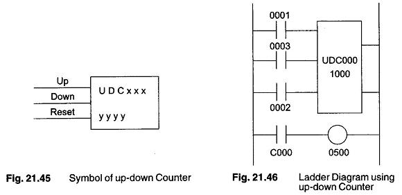 Symbol Counter Ladder Diagram Using Timer Symbol Of Up Down Counter