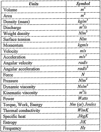 Types of Unit System