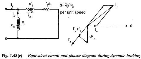 Braking of Induction Motor