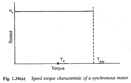 Torque Speed Characteristics of Synchronous Motor