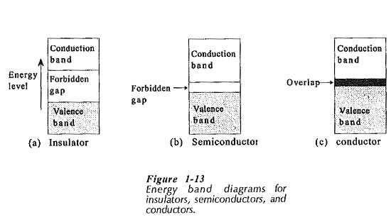 Energy Band Diagram for Conductors Insulators and Semiconductors