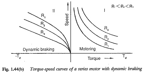 DC Motor Electric Brakes