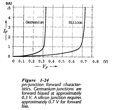 PN junction Forward Bias Characteristics