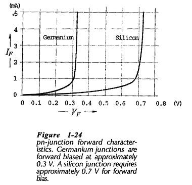 PN junction Forward Bias Characteristics