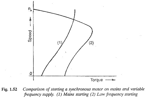 Starting Method of Induction Motor