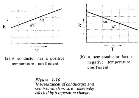 Heat and light effect on semiconductors