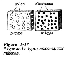 PN Junction Semiconductor