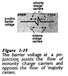 Barrier Voltage in PN Junction