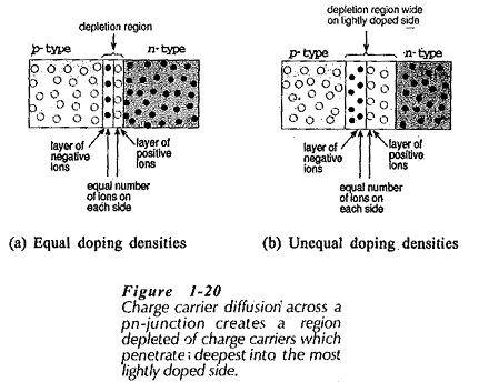 Depletion Region in PN Junction